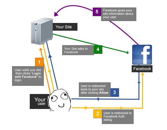 Facebook Authentication