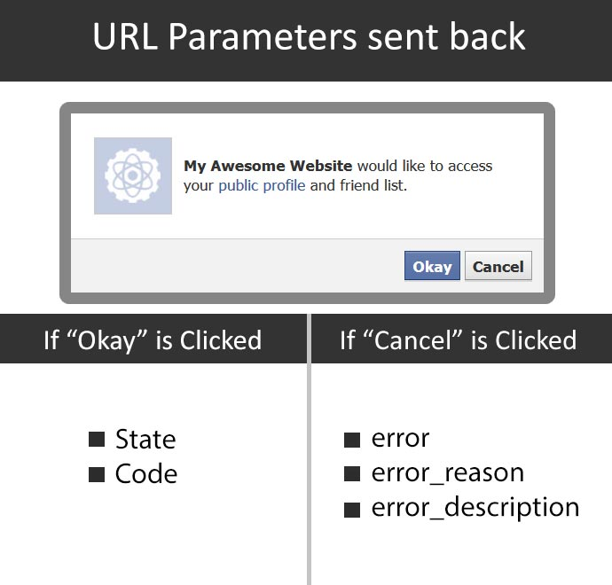 URL Parameter that are sent back