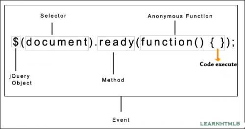 document ready method in jquery