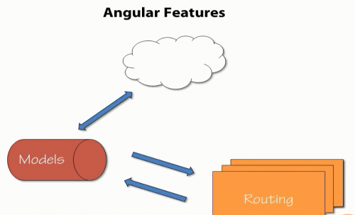 Angular JS Features (Routing)