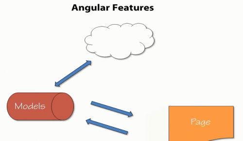 Angular Features (Comprehensive)