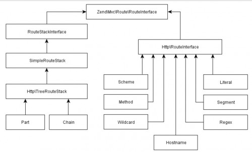 Zend Framework 2 Routing Tree Structure