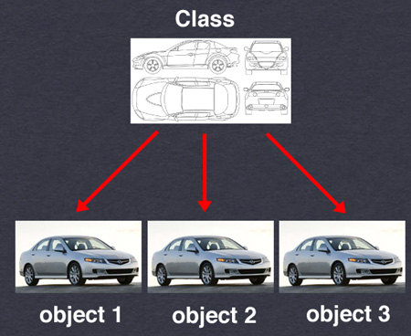 PHP Object Oriented Programming Part-2: Making and Using Class, Object and Class Members